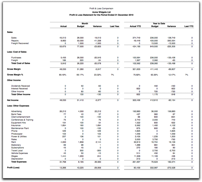 profit and loss report